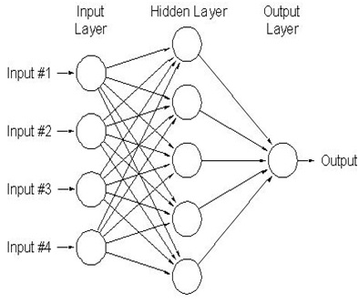 Implementation Of Neural Network Model For Cancer Detection Based On