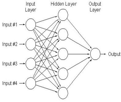 Implementation Of Neural Network Model For Cancer Detection Based On